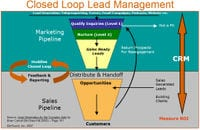 , B2B Lead management is far from an easy task