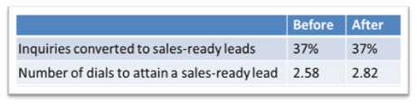 , Teleprospecting: When marketing lead response time is a priority (and when it's not)