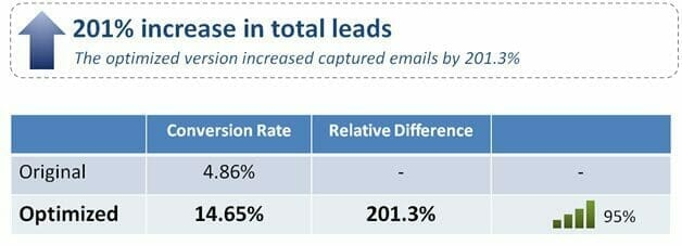 , Improving Lead Capture: 201% increase in leads with a better value proposition
