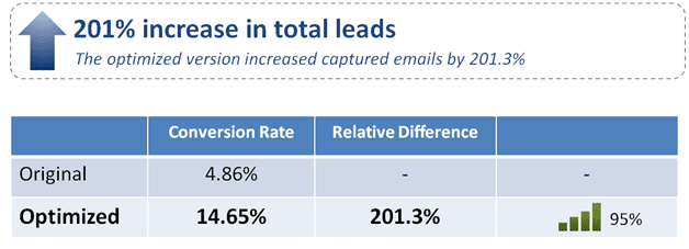, Lead Capture Optimized: 201% increase in captured leads with clearer value proposition