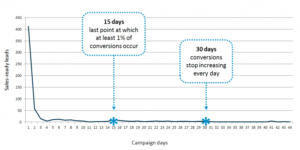 Lead follow-up conversion experiment