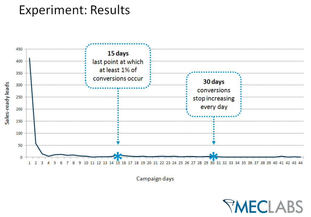 , Lead Testing: 90% of successful lead follow-up occurred within 28 days of first contact