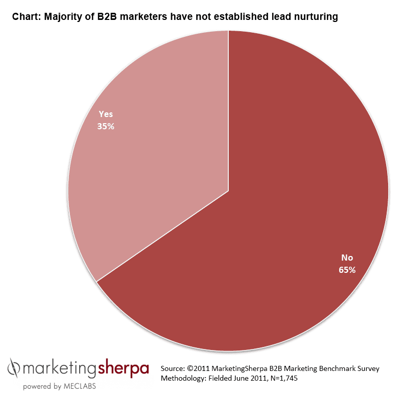 , B2B Marketing: 4 solutions to the most common challenges