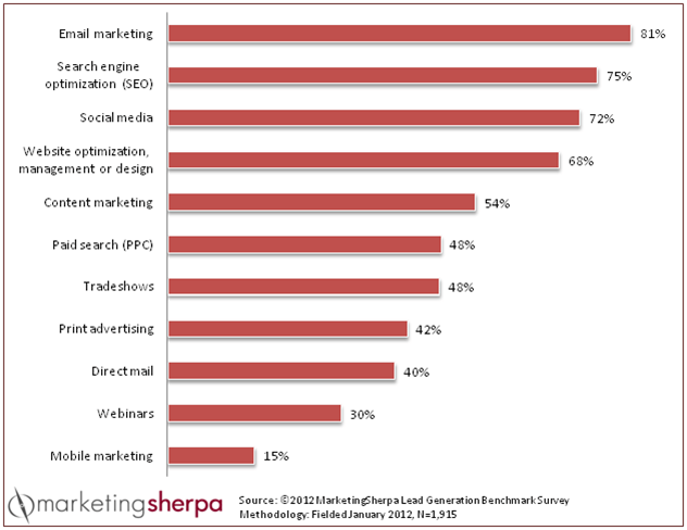 , Lead Generation: 81% of marketers use email marketing