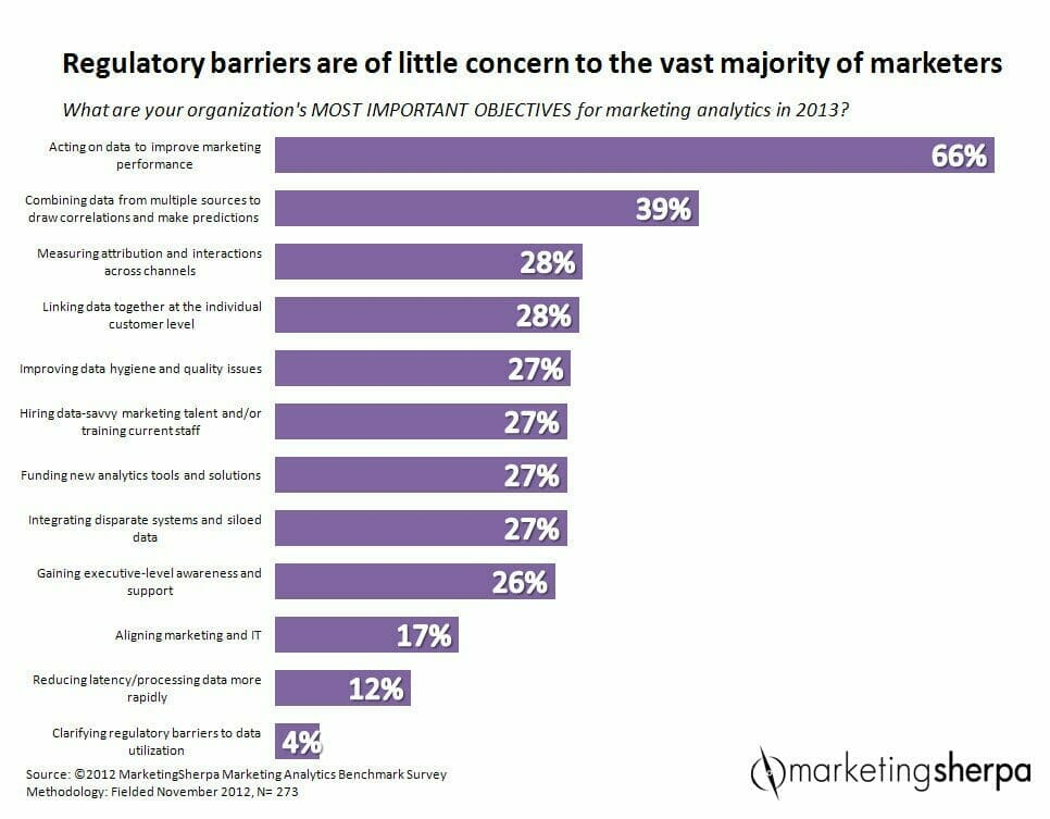 , How Dissatisfied CEOs Push Marketers into the Future