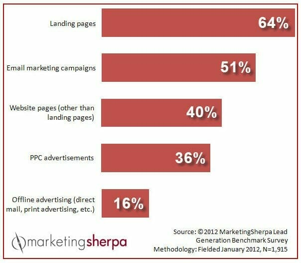 Lead Generation: How well do you really know what your customers want?
