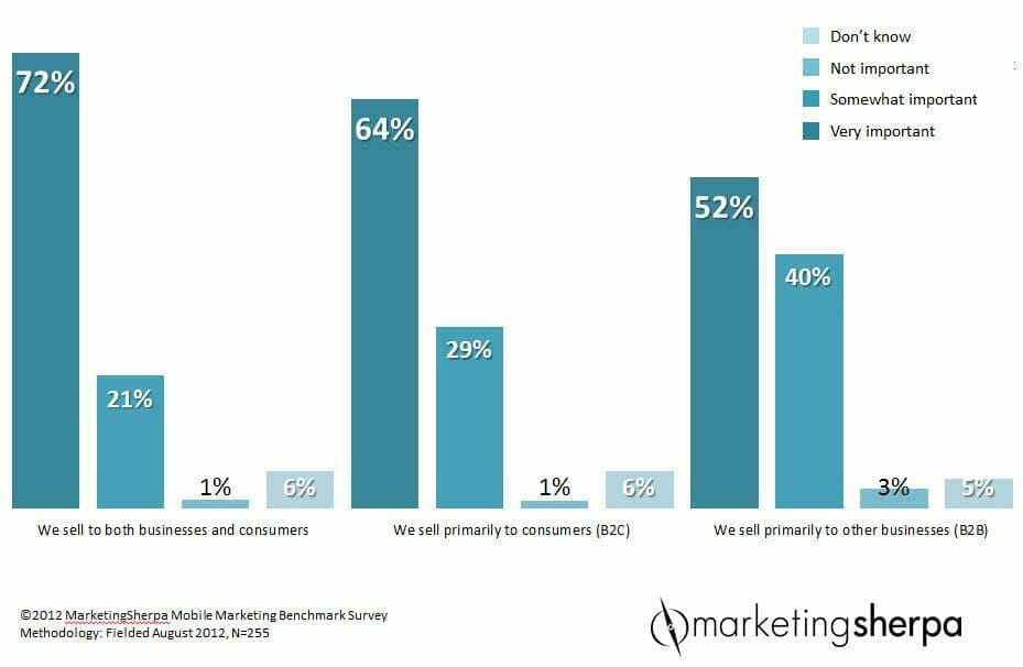 , Mobile Marketing: What 4 top B2B companies can teach us about mobile