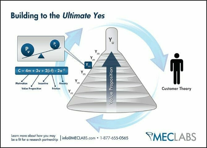 How optimization increased sales development rep leads by 304%
