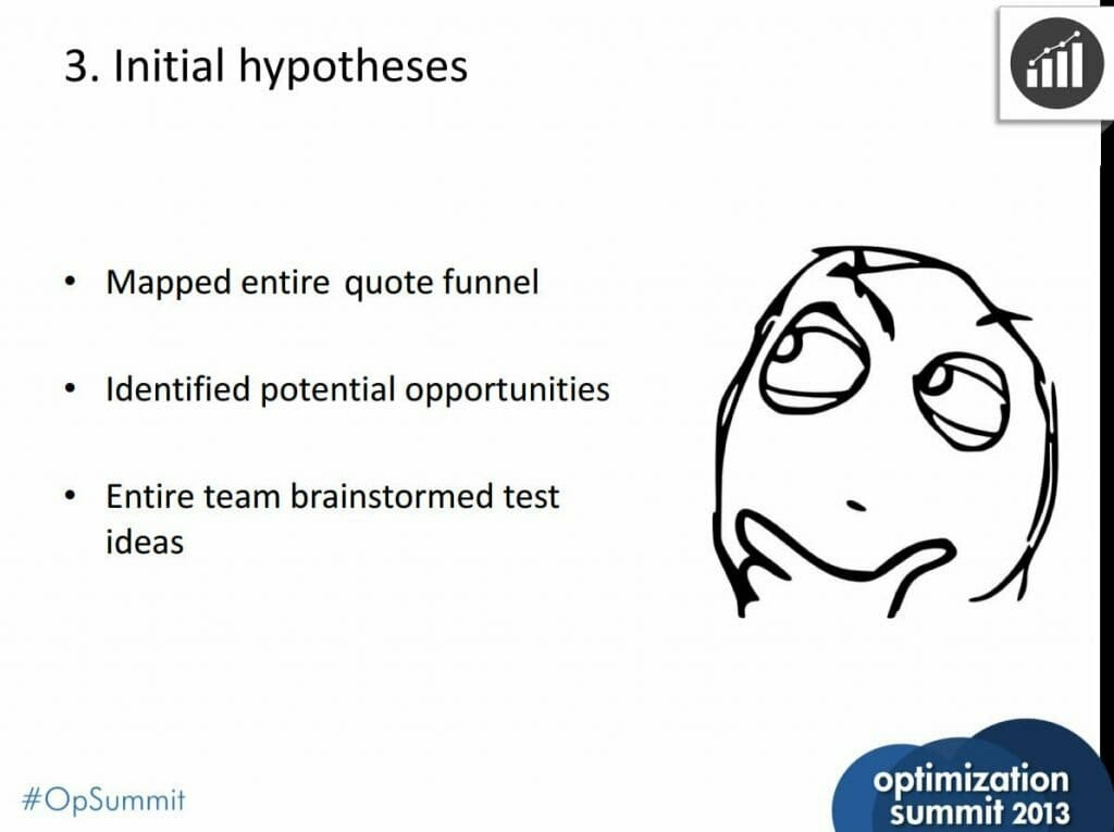 create-testing-hypothesis