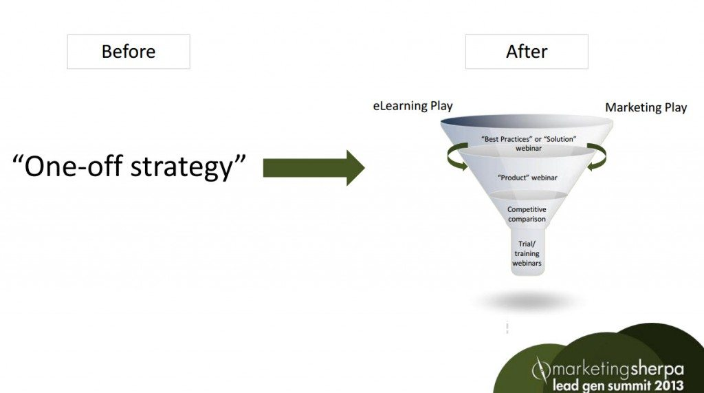 , Lead Generation: 2 tips to transform your content marketing
