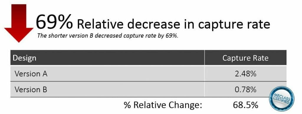 , Lead Capture: How undermining value impacts conversion