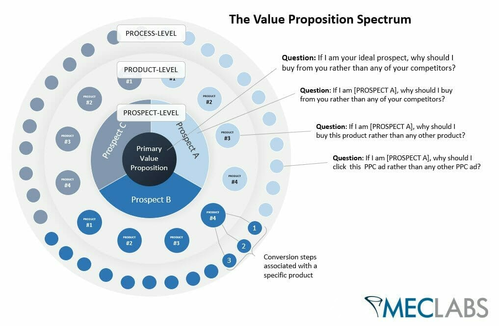 value-proposition-spectrum