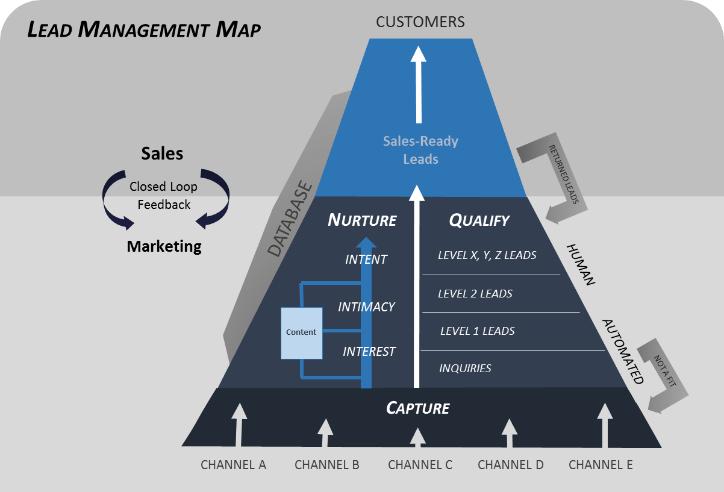 Introduction to Lead Management