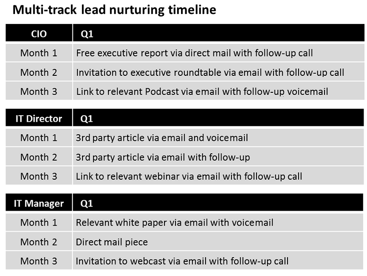 lead nurturing tactics, Lead Nurturing: 5 Useful Tactics to Get More Opportunities