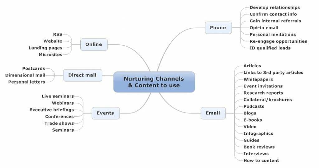 Lead Nurturing Content tips