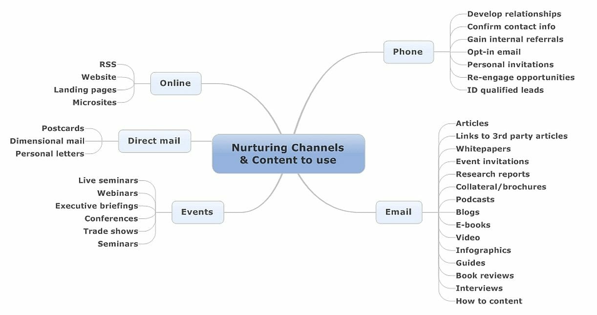 , A quick start guide to lead nurturing success