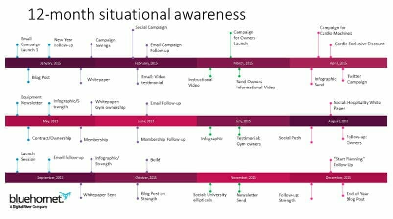 12 month situational awareness