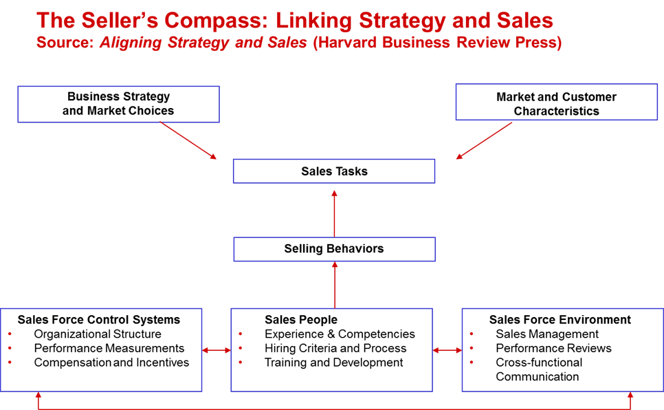 , 3 Good Questions to Align B2B Marketing, Sales, and Strategy