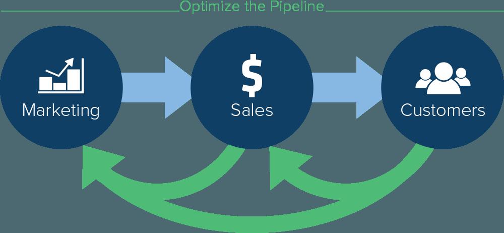 Closed Loop Sales Enablement