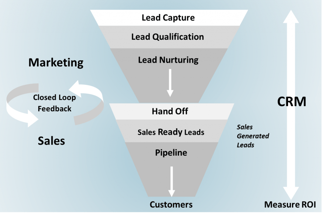 lead-management-process