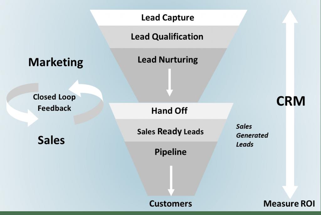 Lead Generation Check list – Part 7: Effective lead management
