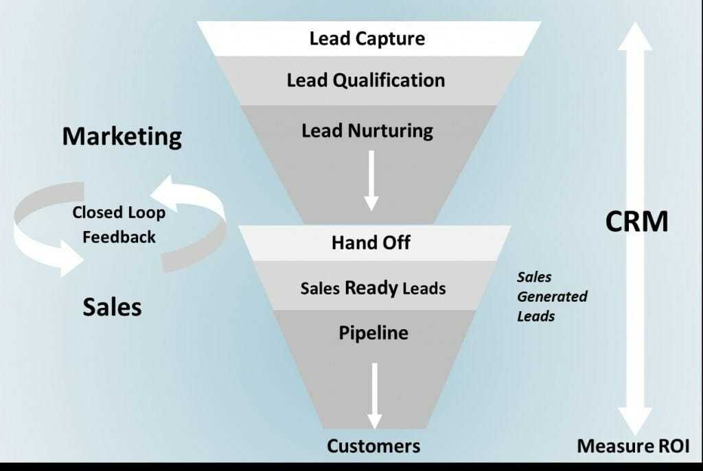 lead management, How to do lead management that improves conversion