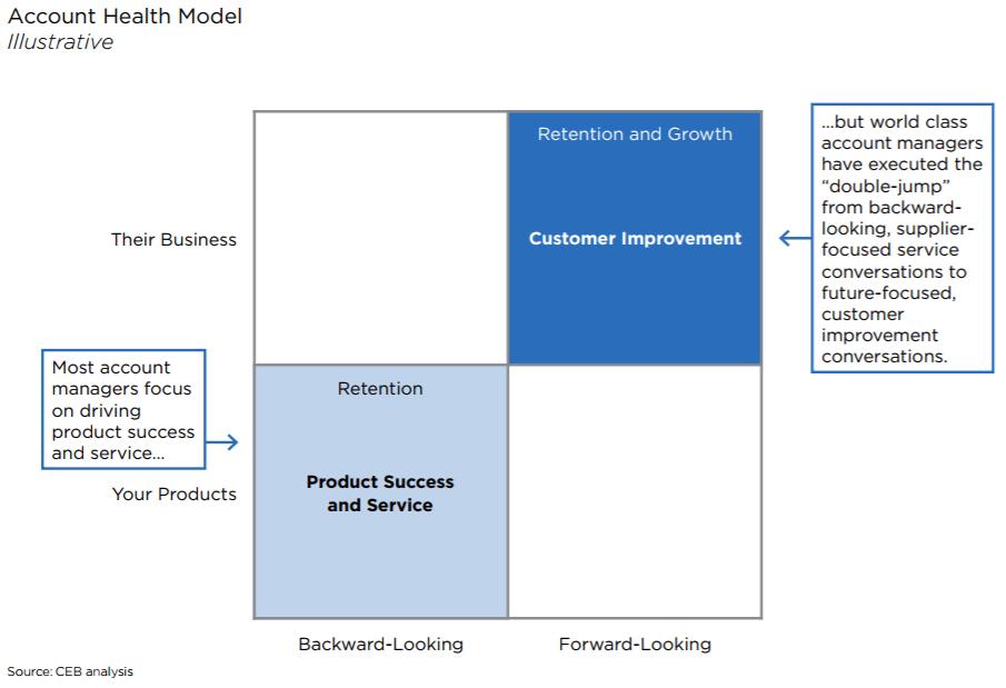 account-health-model