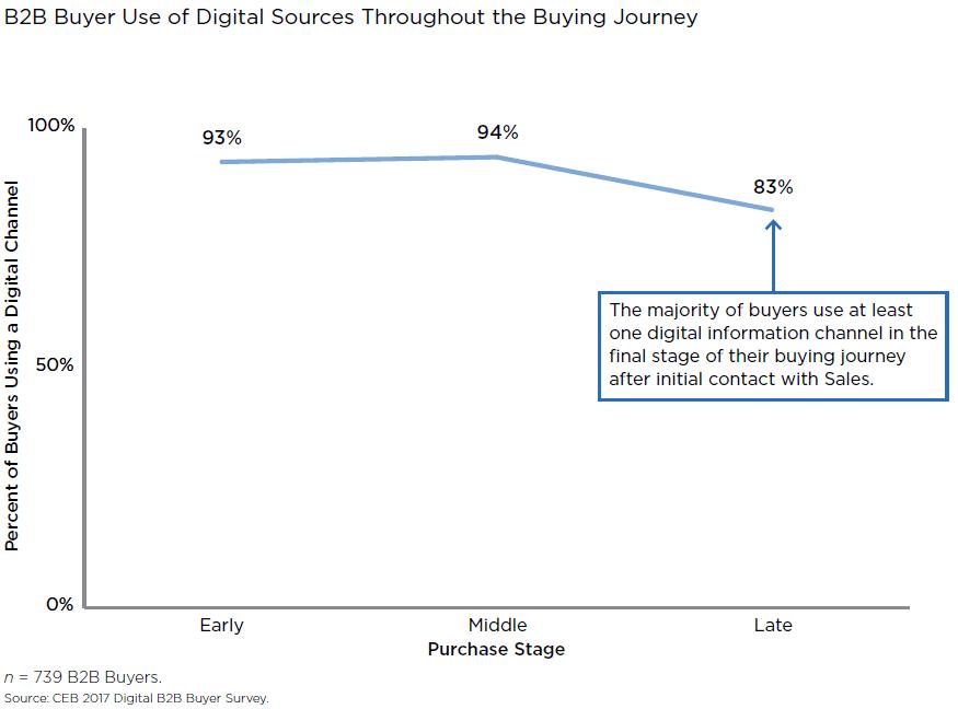b2b-buyer-use-digital-sources