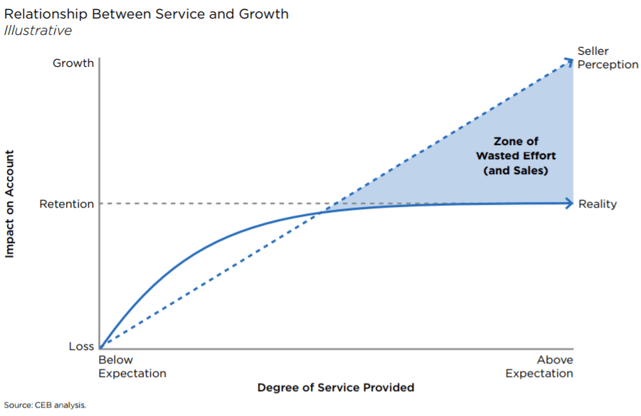service-and-account-growth