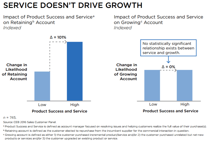 service-on-account-growth
