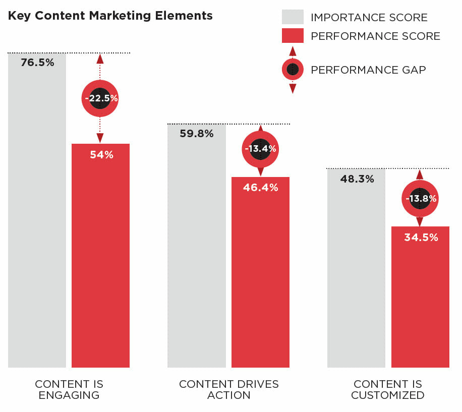 , Relevant B2B content on the decline