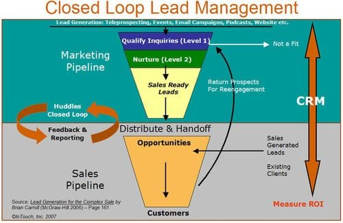 Leadmanagement