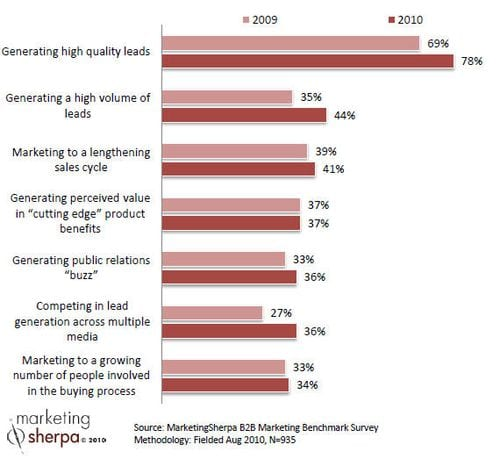 , B2B Marketers: Success Begins with Better Leads, Not More of Them